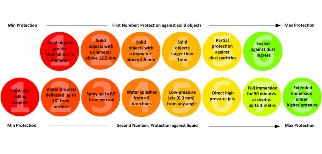 What are IP Ratings: IP Rating Diagram