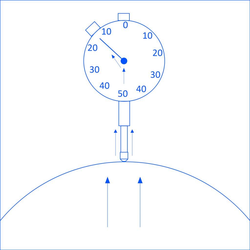 Dial Indicator types: analogue indicator example